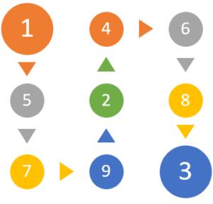 Conheça você pela Numerologia